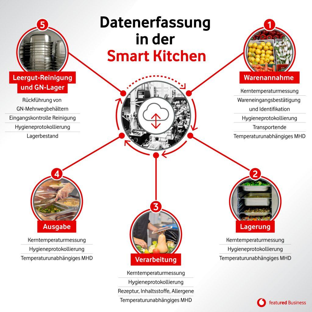 Diagramm: Darstellung des Ablaufs in einer smarten Großküche