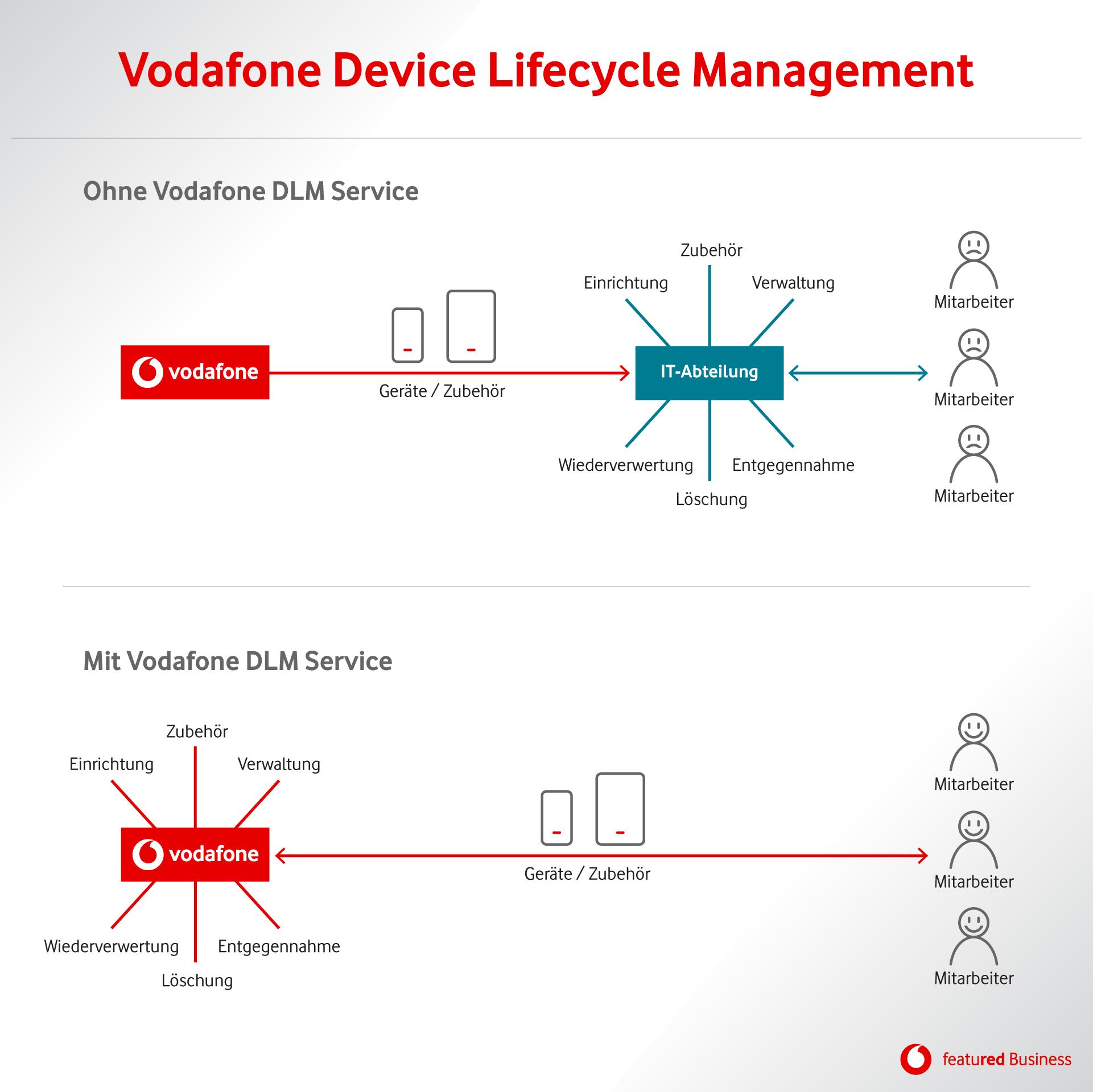 Infografik zum Thema Device Lifecycle Management