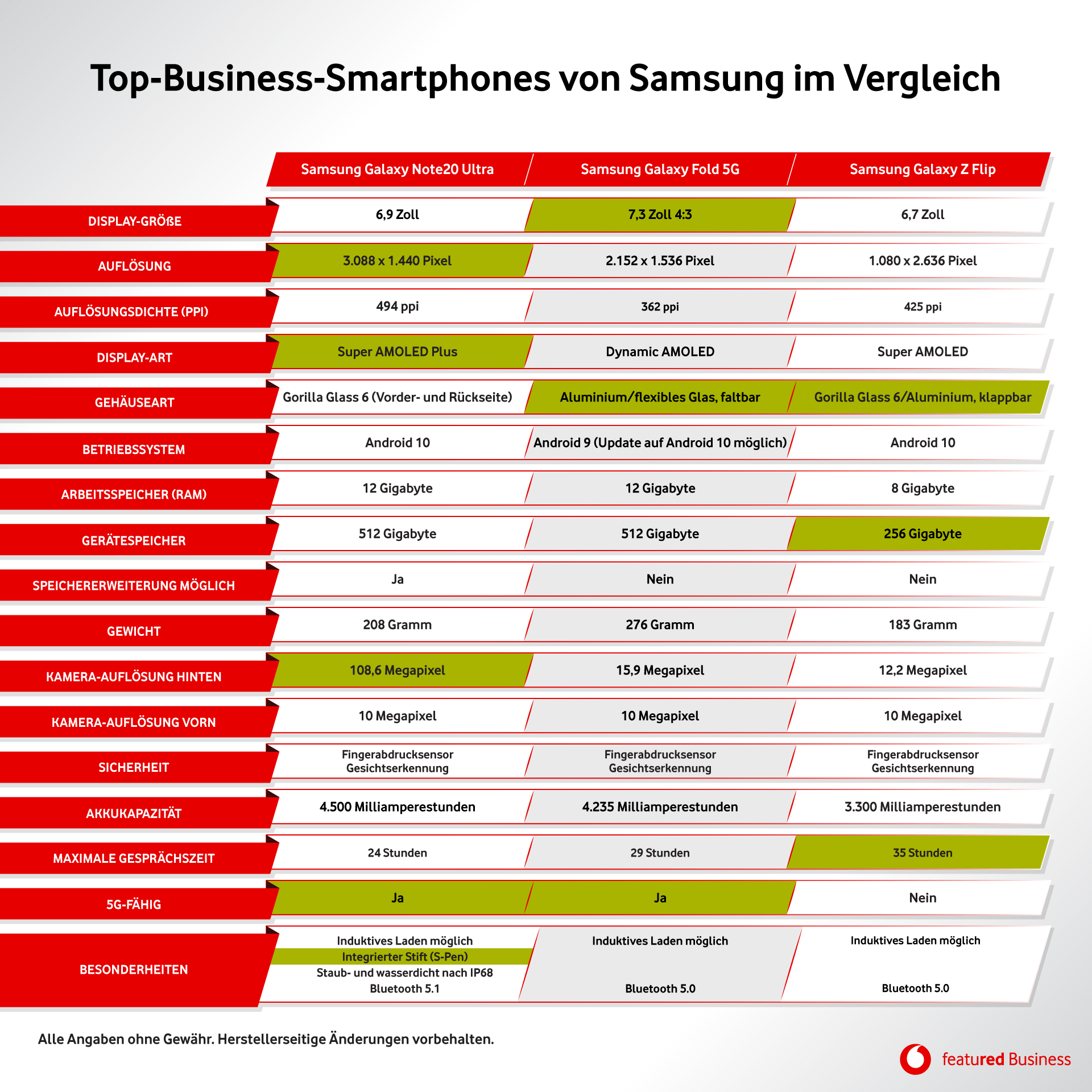Samsung Note20 Ultra, Samsung Galaxy Fold und Samsung Galaxy Z Flip im tabellarischen Vergleich