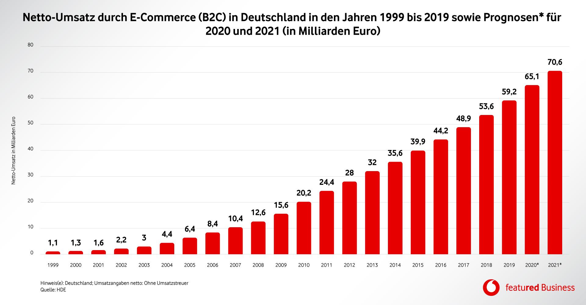 Die Grafik zeigt den Wachstum des Netto-Umsatzes im Online-Geschäft.