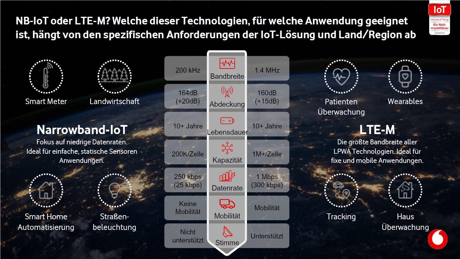 Schaubild zu Narrowband-IoT und LTE-M aus technischer Sicht